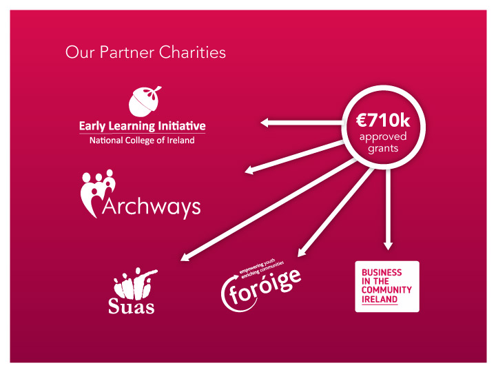 Our Partner Charities