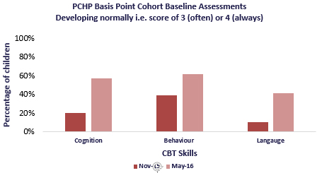 PCHP basispoint baseline assesments July 2016